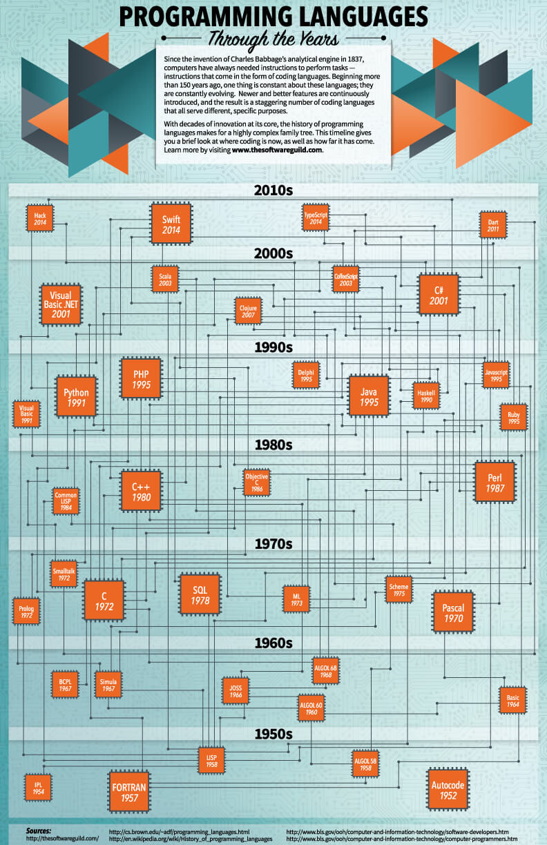 Lbbn-Programming-Languages-Infographic.jpg