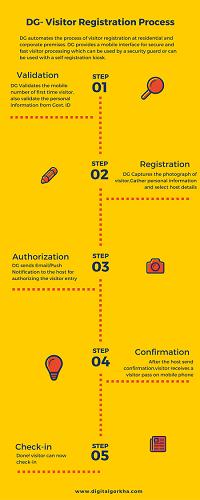 DG-Visitor-Registration-Process