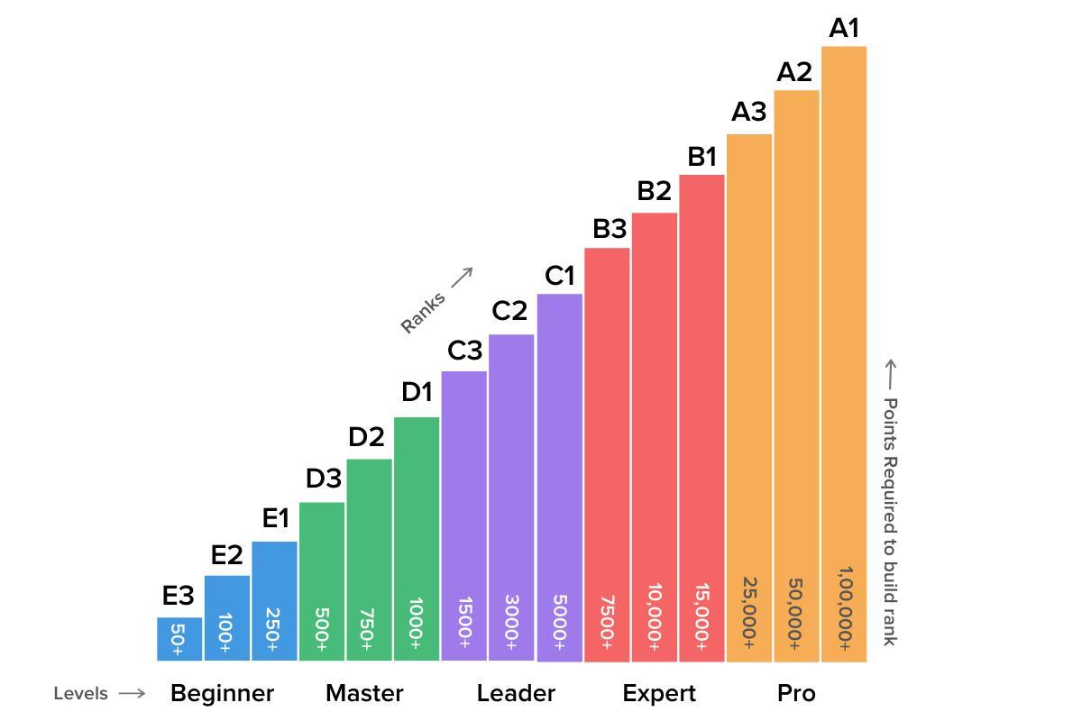 jdFV-crazyengineers-points-system.jpg