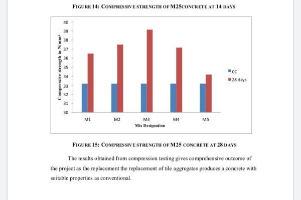 Study on Strength of Concrete by Partial Replacement of Coarse Aggregates with Ceramic Tiles and Fine Aggregates with Ceramic Tiles and Rebutted Tyre Waste