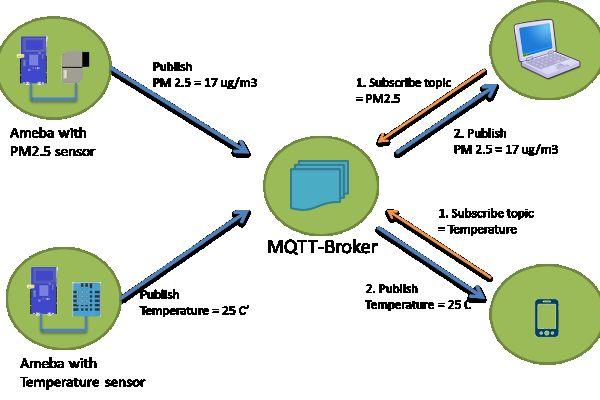 Realtek Ameba RTL8195 MQTT project