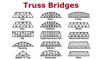 Different types of Bridges   CrazyEngineers