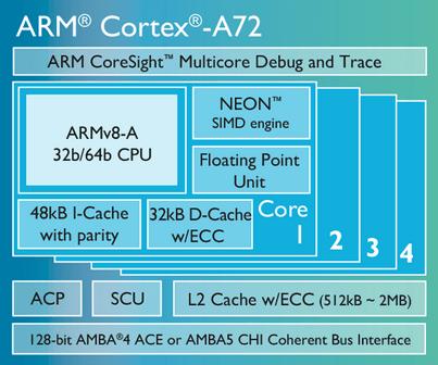 ARM Announces New Suite For Premium Mobile Devices | CrazyEngineers