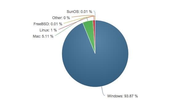 Desktop-Market-Share-Windows-OSX