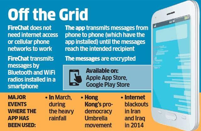 FireChat_Offline_Messaging_App