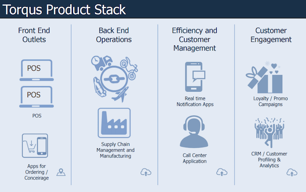 torqus-product-stack