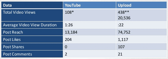 native_versus_youtube