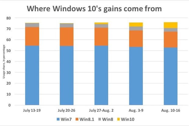 where-windows-10-gains-come-from-100608346-primary.idge