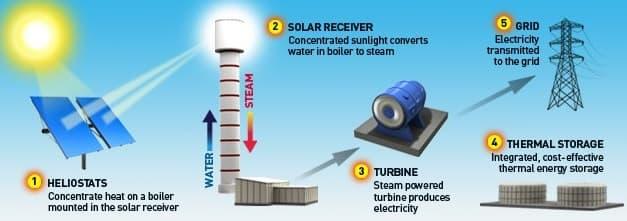 Solar-Thermal-Power-Plant_forcetoknow.com_