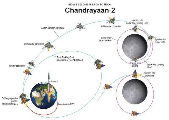 chandrayaan-2-mission