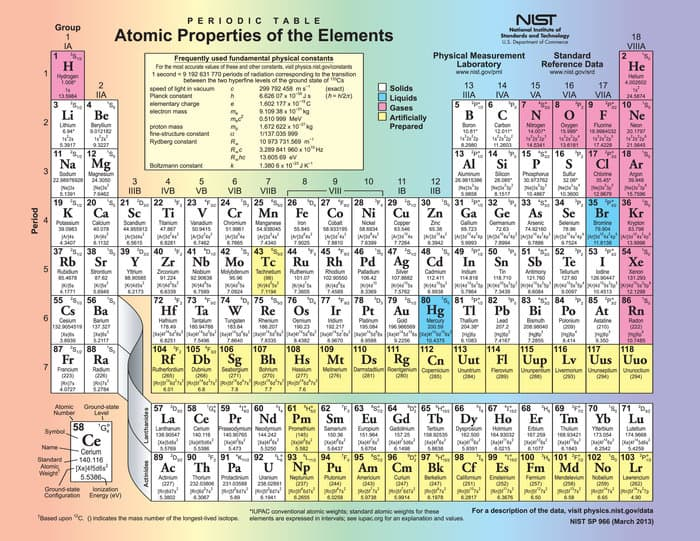Periodic tables seventh row finally complete with newly discovered periodic table urtaz Image collections