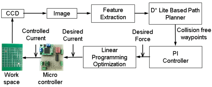 control_system