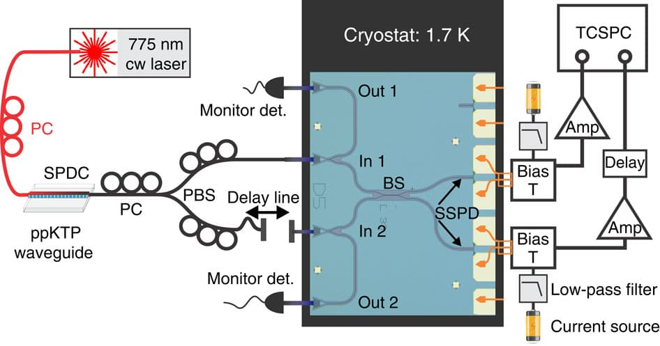 photonic-circuits-in-silicon-chip