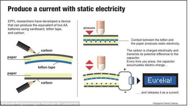 static-electricity-from-pencil-cardboard