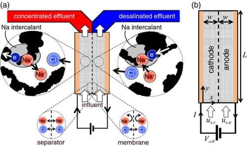 desalination-sea-water-battery-technology