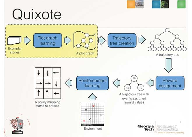quixote-moral-training-for-robots