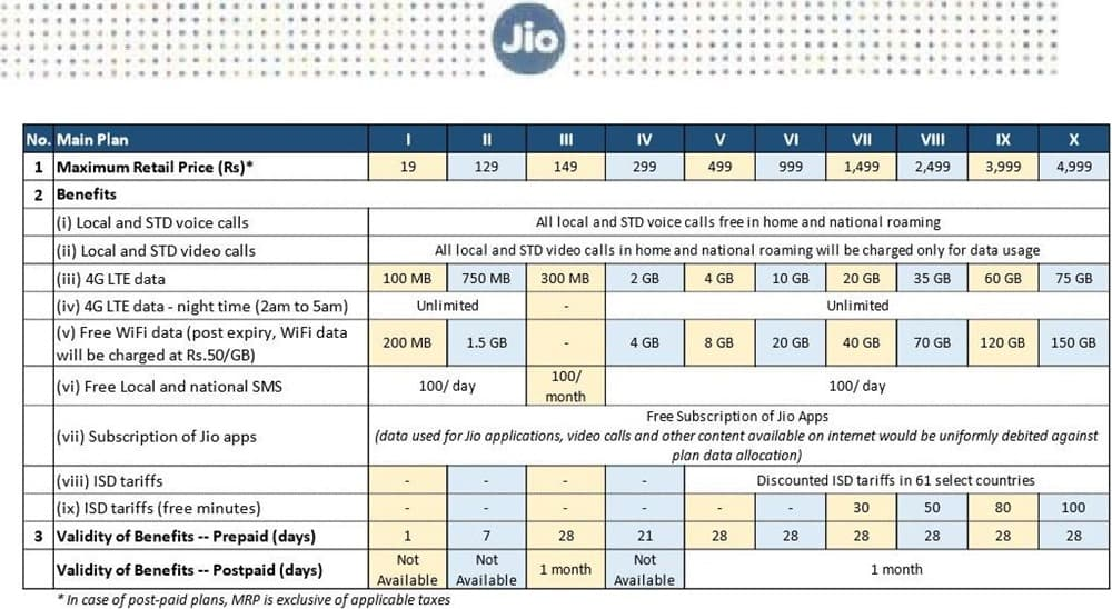 Detailed-Jio-Plans