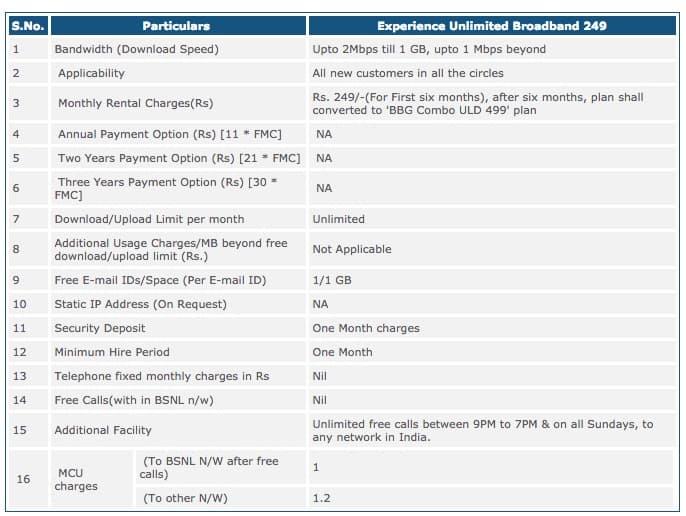 BSNL-Experience-Broadband-Unlimited-249