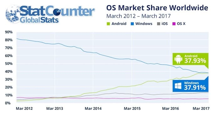 Android-Windows-Most-Popular-OS