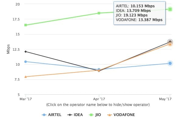 Reliance-Jio-Fastest-4G-Network-India