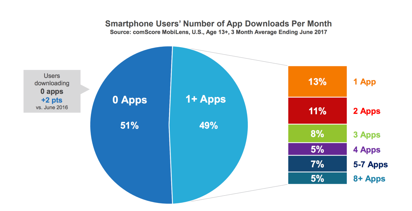 apps-downloads-per-month