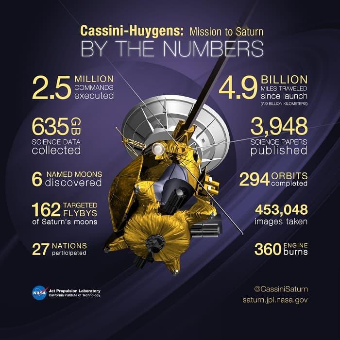 Cassini-Huygens-Mission