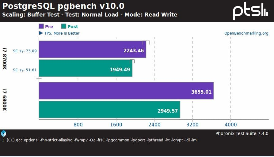 intel_bug_performancehit
