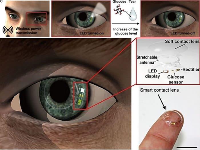 UNIST_smart_contact_lens