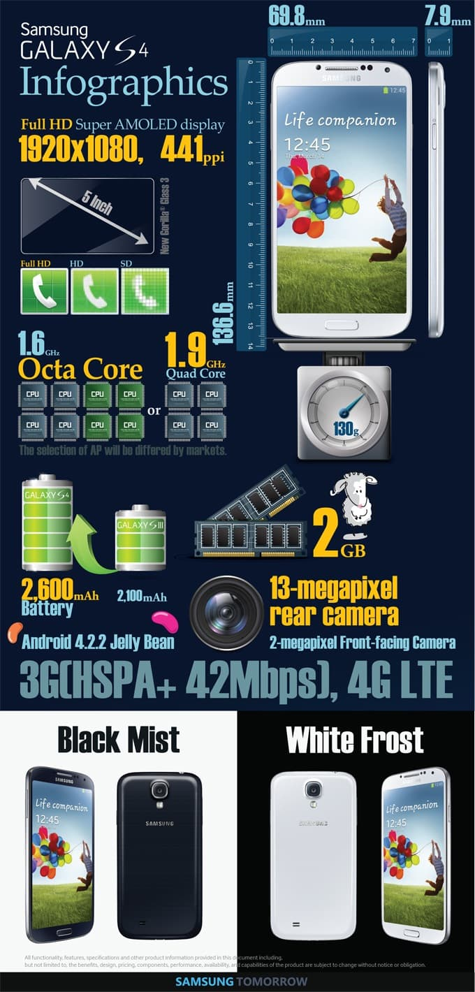 galaxys4infographic