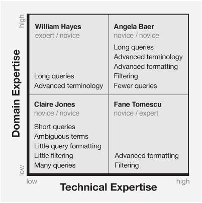 domain knowledge vs technical knowledge crazyengineers