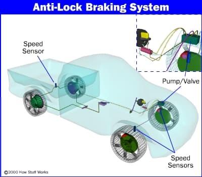 anti-lock-brake1